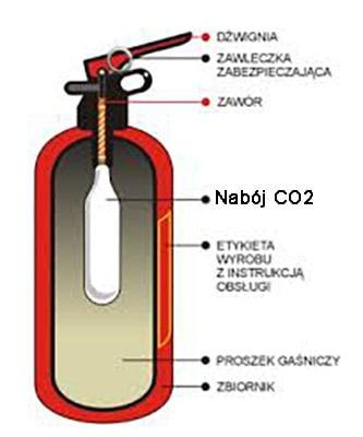 gaśnica typu Z